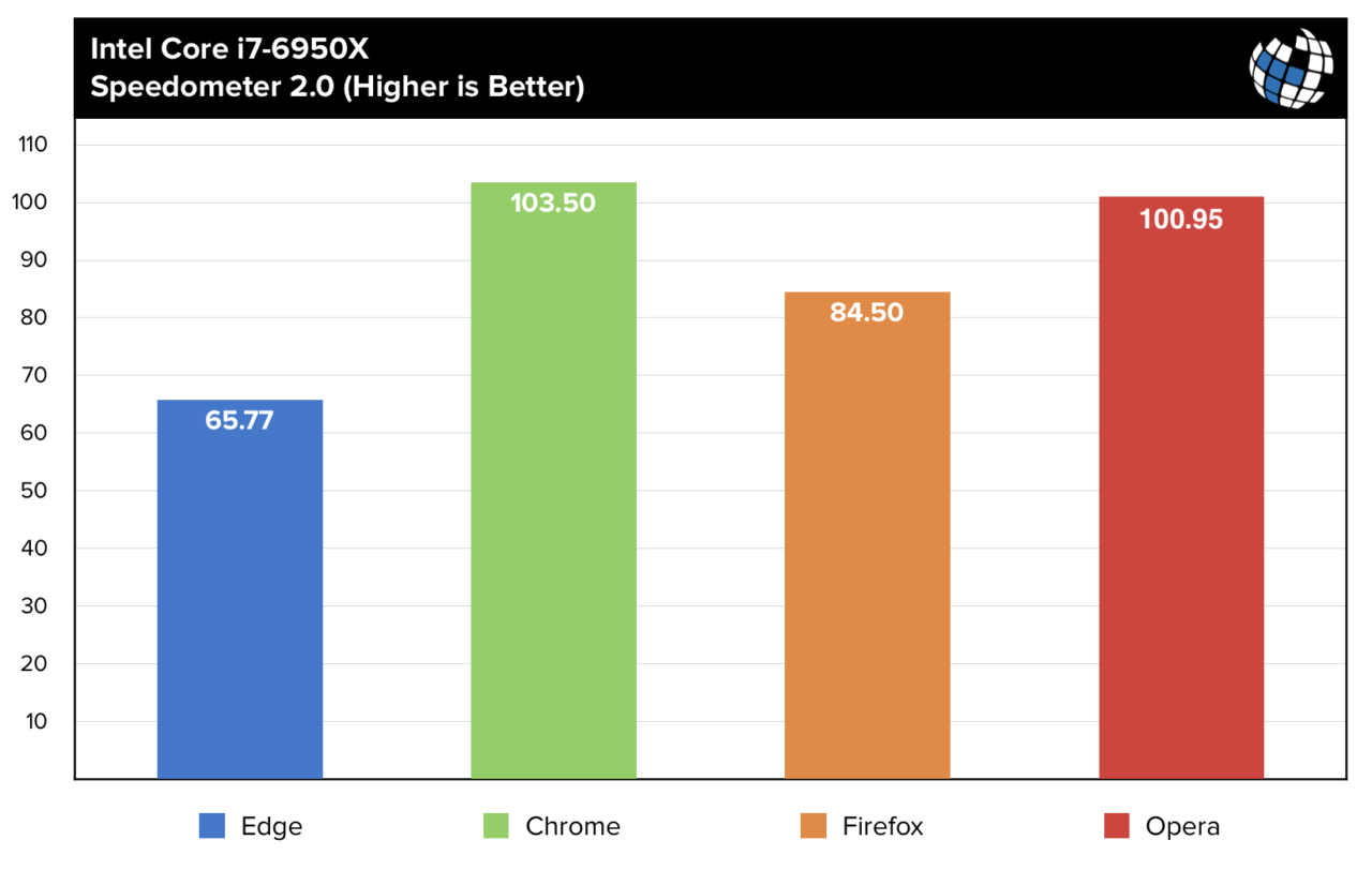 Browser Benchmarks: Auditing Microsoft's Performance Claims for Edge