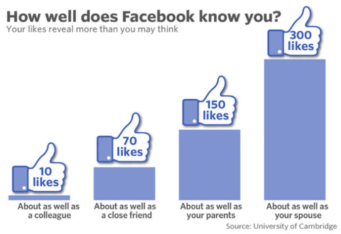 Facebook Order of Likes