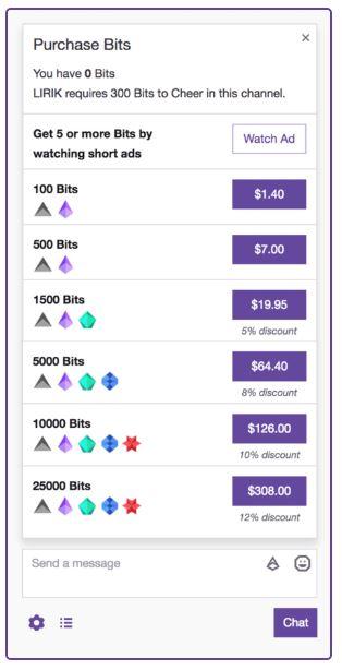 Bits Prices