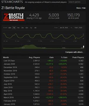 z1 steam charts