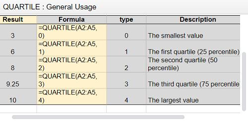 Find Quartiles in Google Sheets
