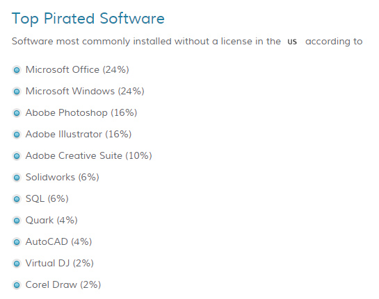 top_pirated