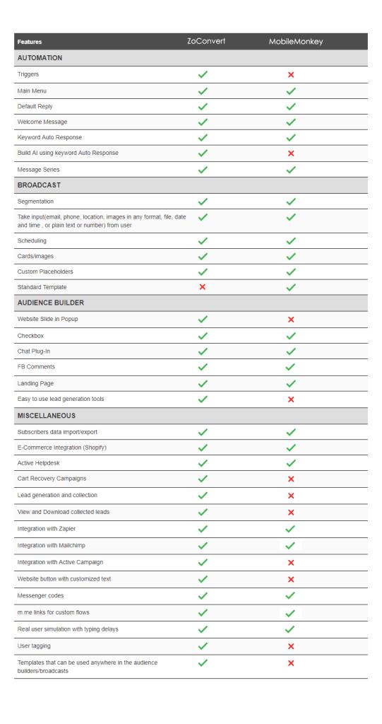 zoconvert-mobilemonkey-comparison