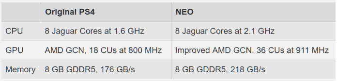 PlayStation Neo Specs