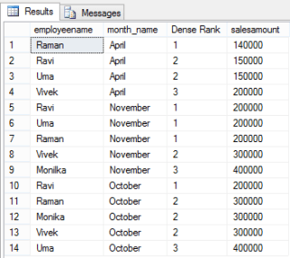denserank Ranking Functions in SQL Server CodeProject