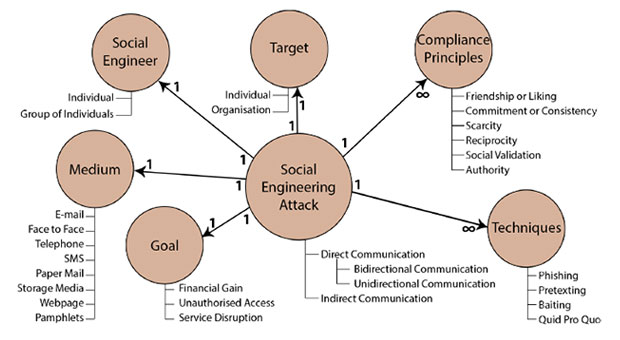 ontological model of a social engineering attack infographic