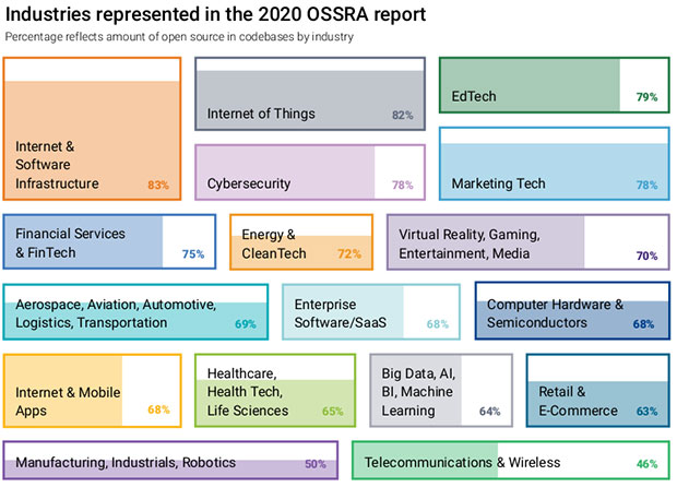 Chart of Industries represented in the 2020 Open Source Security and Risk Analysis Report