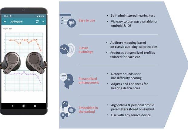 Tehnologia de îmbunătățire a auzului Jacoti
