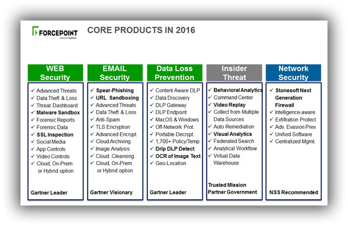 forecepoint-core-products-in-2016