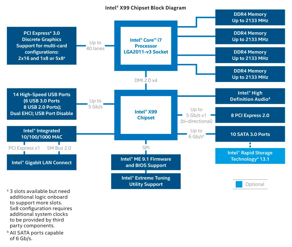 Intel Core I7 X Haswell E Prozessor