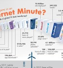 One Minute of the Internet