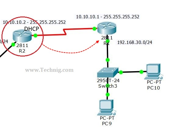 How to Configure DHCP on Cisco Router Technig