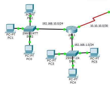 Configure RIP On Cisco Router