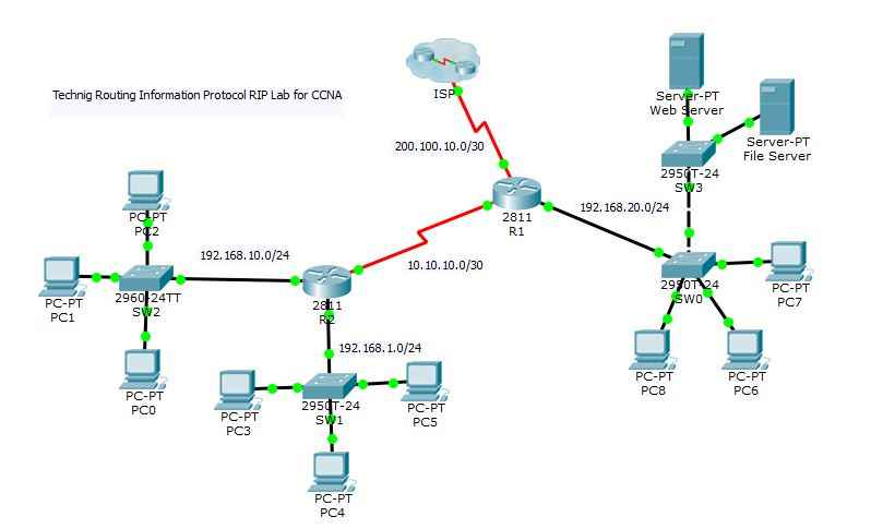 Configure Routing Information Protocol