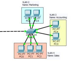 Configure VLAN on Cisco Switch