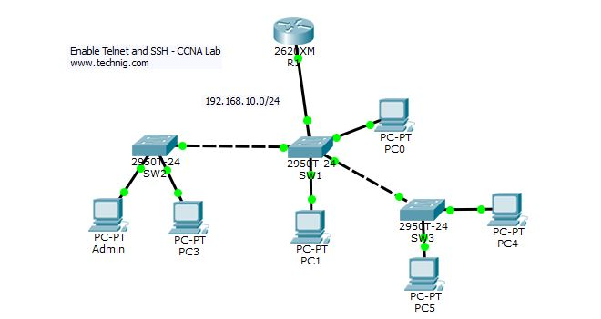 Enable Telnet and SSH on Cisco Router