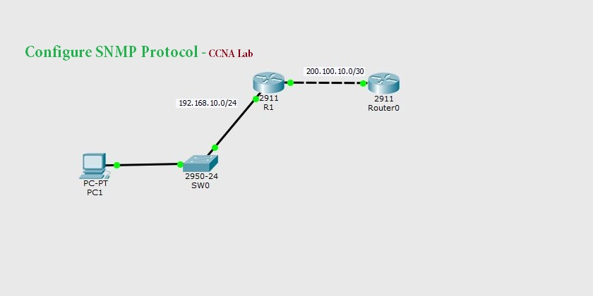 Configure SNMP Protocol on Cisco Packet Tracer - TECHNIG