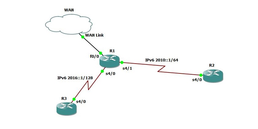 Configure RIPng Using GNS3 for CCNP R&S Exam - Technig
