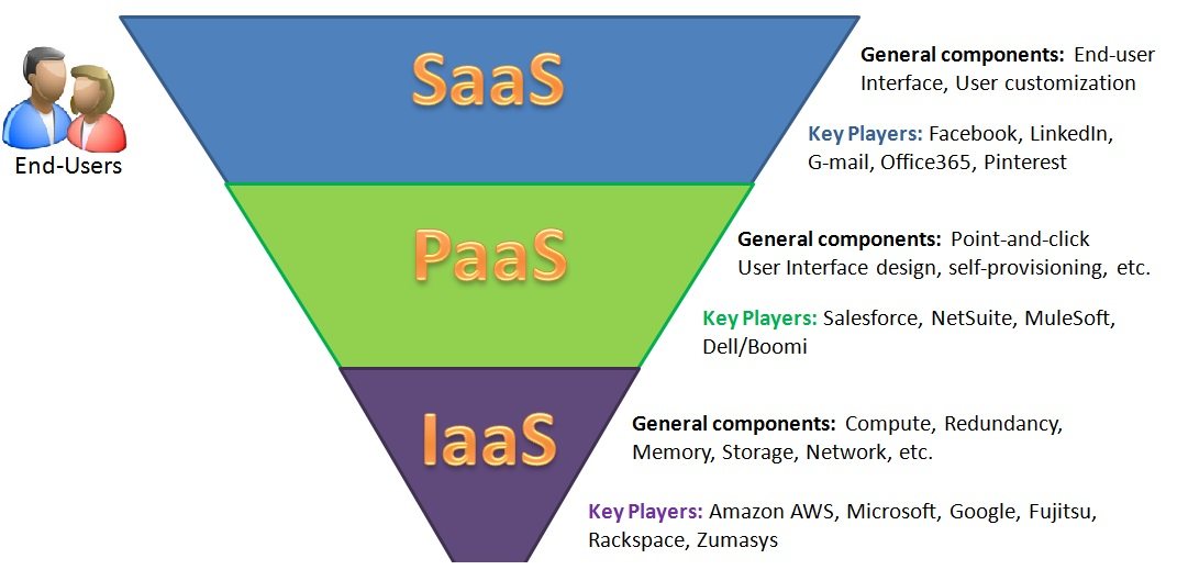 cloud computing infrastructure key concepts - technig
