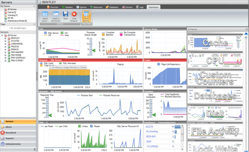best SQL Server Monitoring Tools - Technig