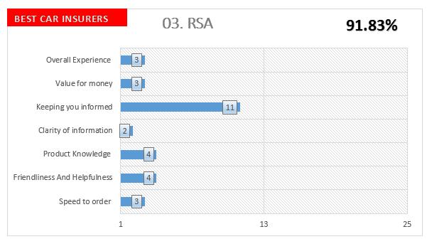 RSA Auto Insurance Survey