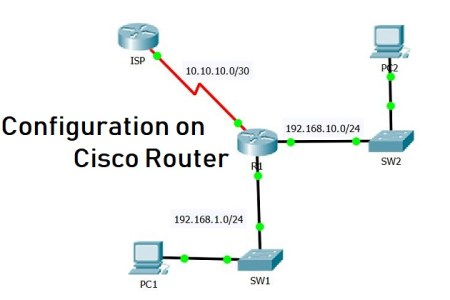 How to Configure SSH on Cisco Router or Switch? - Technig