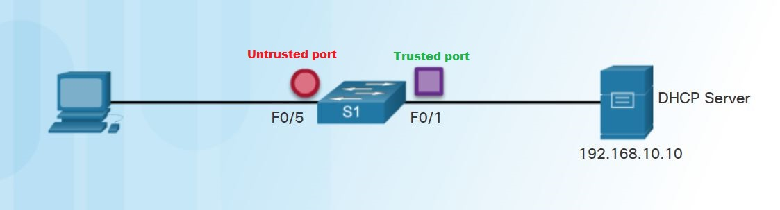 Configure DHCP Snooping in Cisco switches