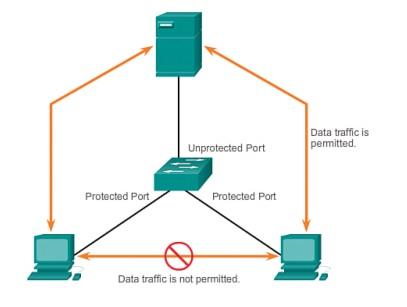 Mitigate VLAN Attacks - PVLAN Edge