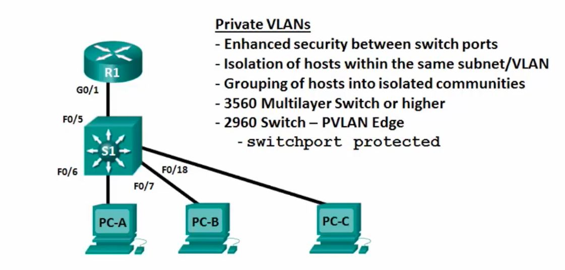 Private VLAN Configuration