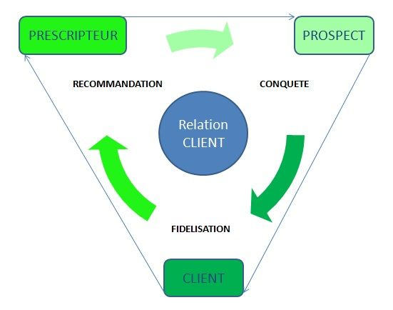 Technique de vente Gestion de la Relation Client