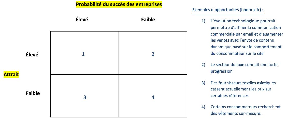 new products dcaf3 144b4 L outil stratégique d aide à la décision fait apparaitre quelques  opportunités dont pourrait tirer parti BonPrix.fr