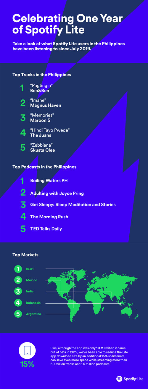 Spotify Lite Philippines