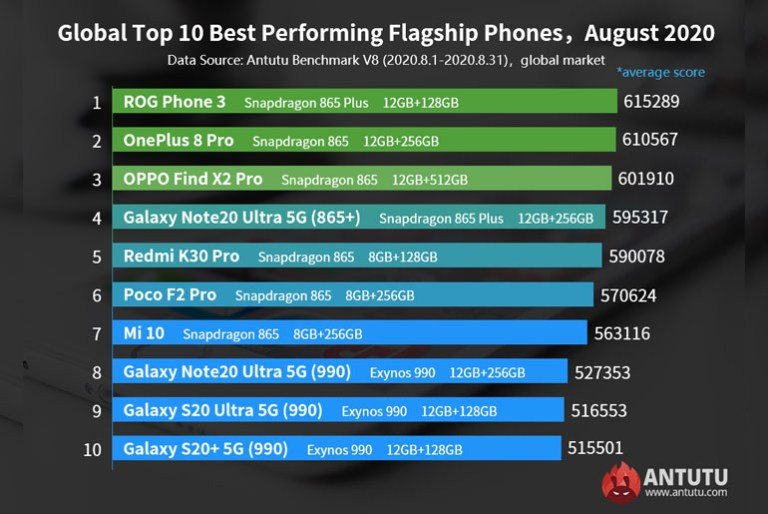 Global top 10 best performing flagship Android August