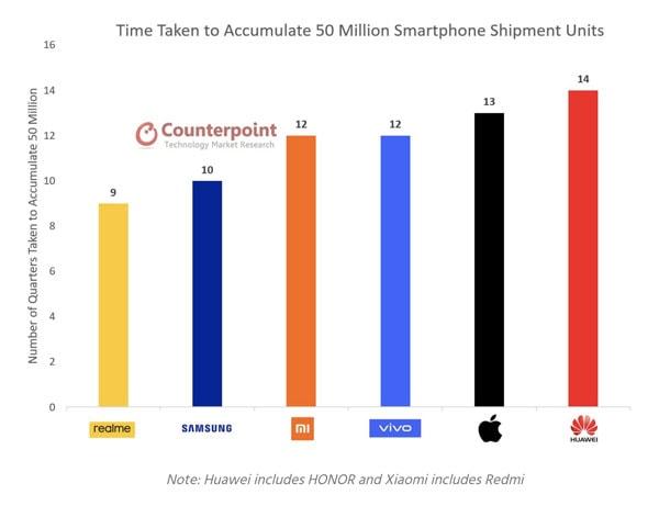 realme 50 million smartphone sales