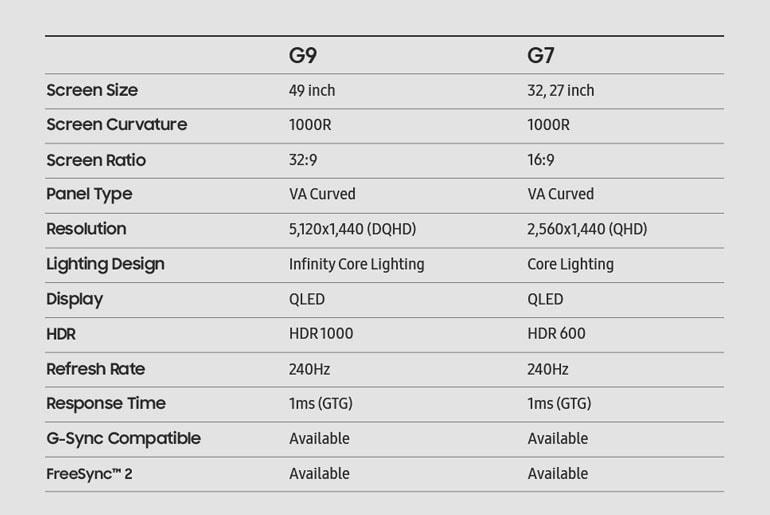 Samsung Odyssey G9, Odyssey G7 Philippines