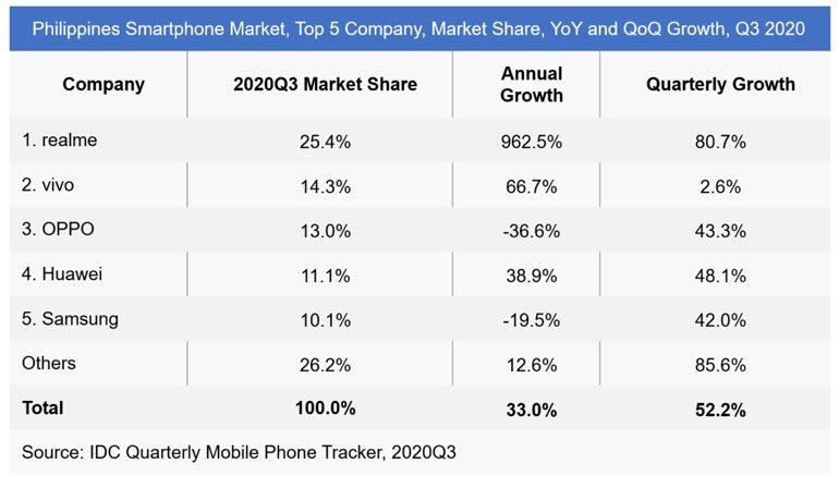 vivo top 2 smartphone brand in the philippines