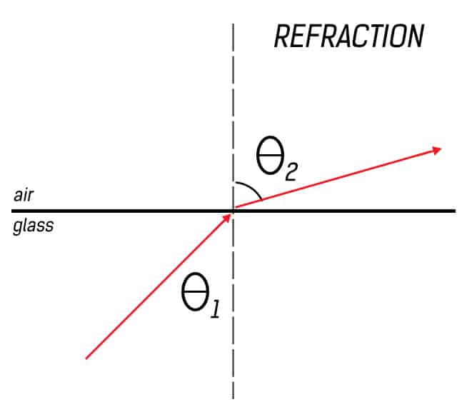 Optical fiber communication basics ray theory of light refraction of light ccuart Gallery
