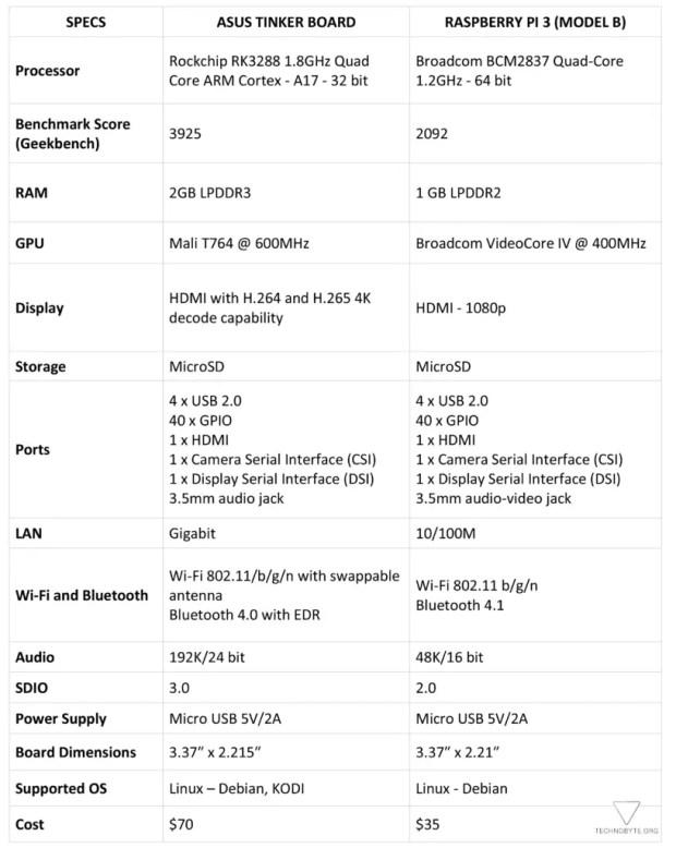 Asus Tinker Board vs Raspberry Pi 3