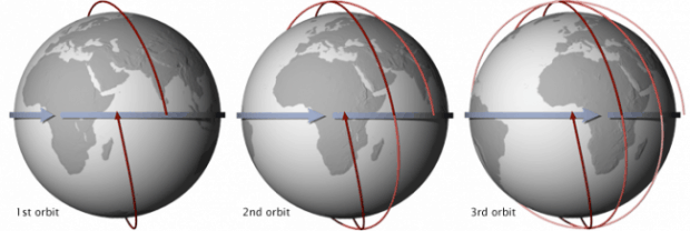 precession in sun synchronous orbits - types of orbits