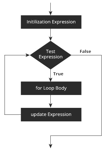 c-for loop flow chart working with examples