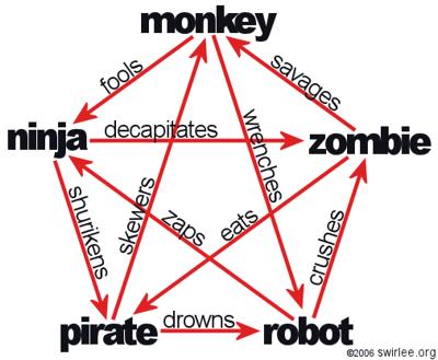 monkey zombie robot pirate ninja