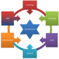 Gamification – The e-Learning Trend
