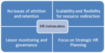 Beniefits of HR Automation