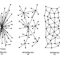 The limits of decentralization