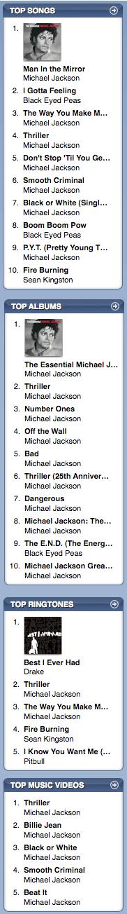 Michael Jackson iTunes
