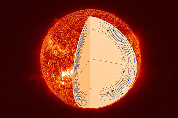 The sun's double-cell meridional circulation structure is shown as streamlines in this diagram based on research at Stanford's Hansen Experimental Physics Laboratory. Credit: NASA