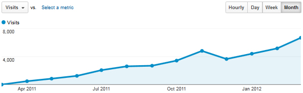 Technology Bloggers traffic statistics from April 2011 to April 2012