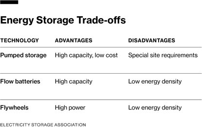 Chart showing energy storage trade-offs