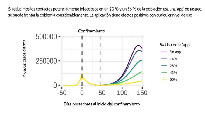 Gráfico de escenarios de uso de la app