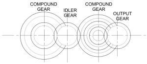 Compound Gears